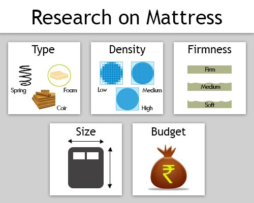 research on mattress