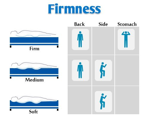 firmness based on sleeping positions