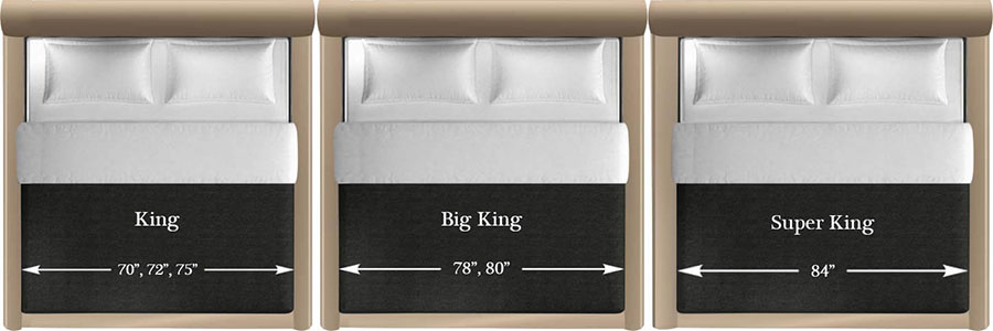 king, big king and super king mattress size